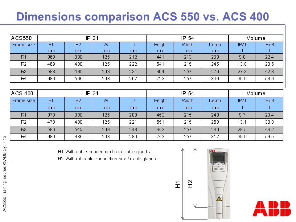 ACS550 Training course. © ABB Oy. - 13 Dimensions comparison ACS 550 vs. ACS 400 H1 H2