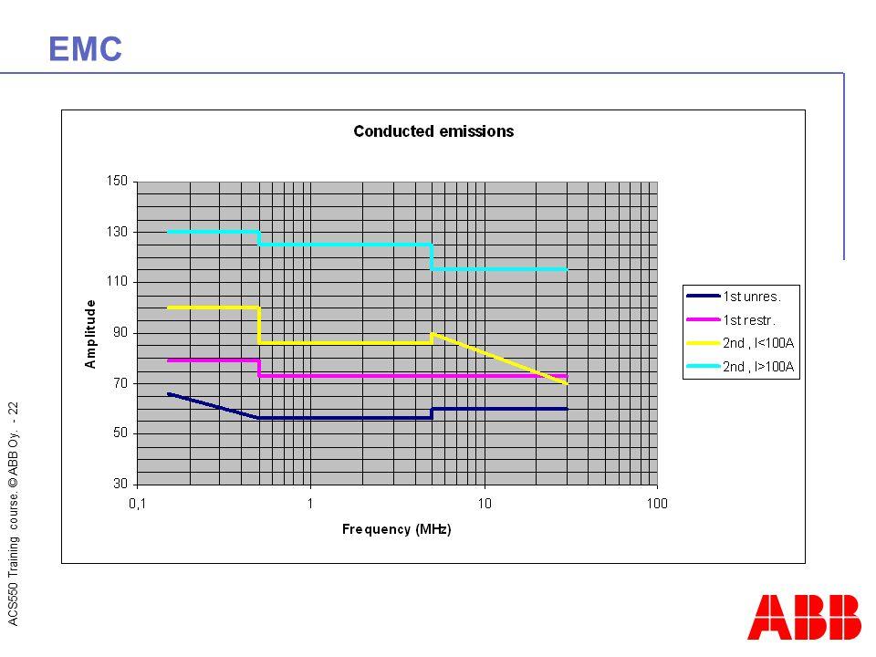 ACS550 Training course. © ABB Oy. - 22 EMC