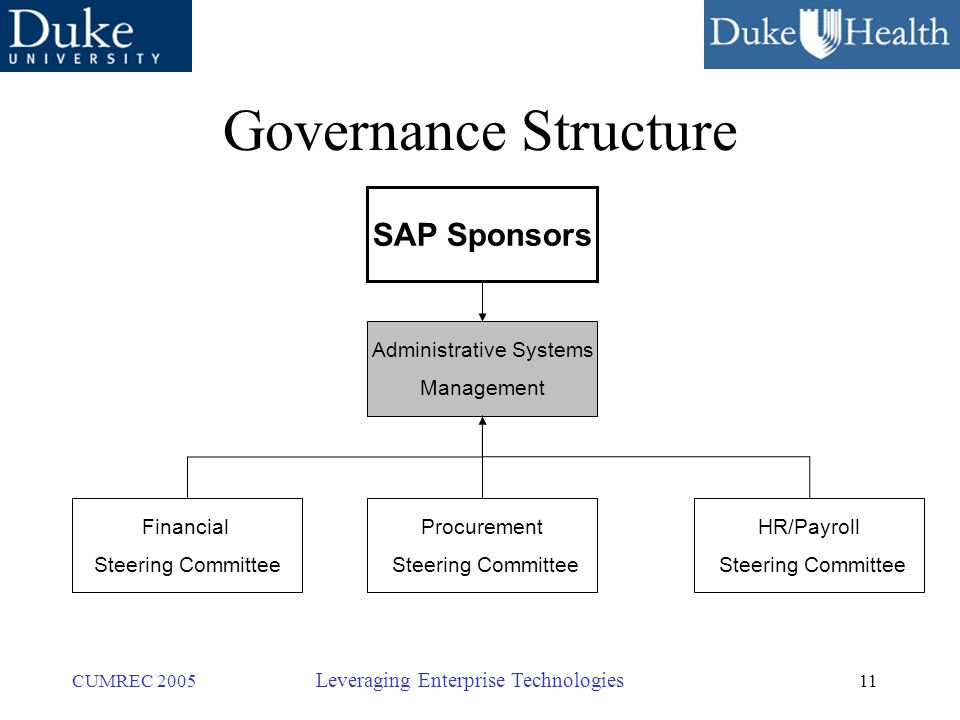 11 CUMREC 2005 Leveraging Enterprise Technologies Governance Structure SAP Sponsors Financial Steering Committee Procurement Steering Committee HR/Payroll Steering Committee Administrative Systems Management
