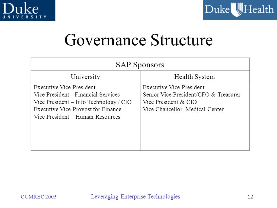 12 CUMREC 2005 Leveraging Enterprise Technologies Governance Structure SAP Sponsors UniversityHealth System Executive Vice President Vice President - Financial Services Vice President – Info Technology / CIO Executive Vice Provost for Finance Vice President – Human Resources Executive Vice President Senior Vice President/CFO & Treasurer Vice President & CIO Vice Chancellor, Medical Center