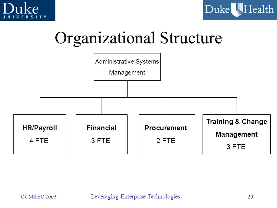 20 CUMREC 2005 Leveraging Enterprise Technologies Organizational Structure Administrative Systems Management HR/Payroll 4 FTE Financial 3 FTE Procurement 2 FTE Training & Change Management 3 FTE