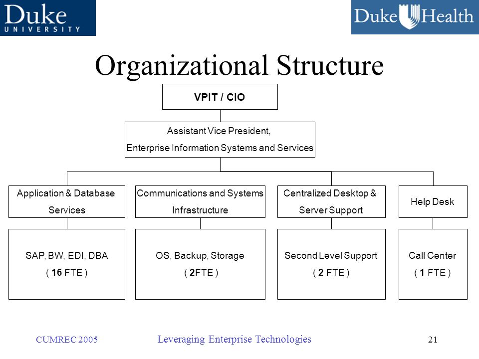 21 CUMREC 2005 Leveraging Enterprise Technologies Organizational Structure VPIT / CIO Assistant Vice President, Enterprise Information Systems and Services Application & Database Services Centralized Desktop & Server Support SAP, BW, EDI, DBA ( 16 FTE ) Communications and Systems Infrastructure OS, Backup, Storage ( 2FTE ) Second Level Support ( 2 FTE ) Help Desk Call Center ( 1 FTE )
