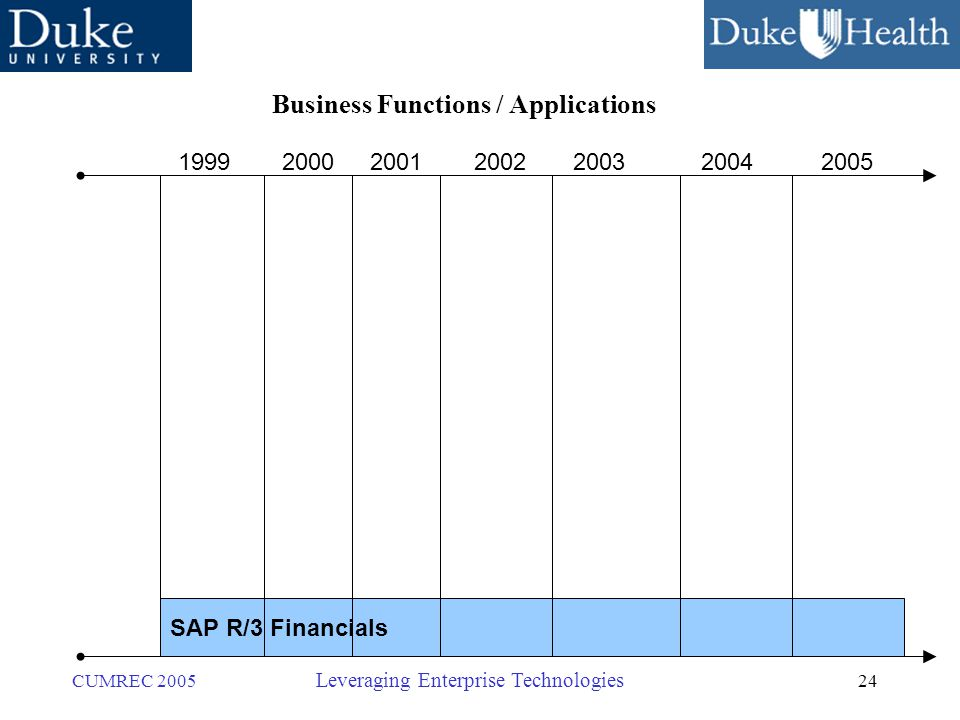 24 CUMREC 2005 Leveraging Enterprise Technologies SAP R/3 Financials 1999200020012002200320042005 Business Functions / Applications