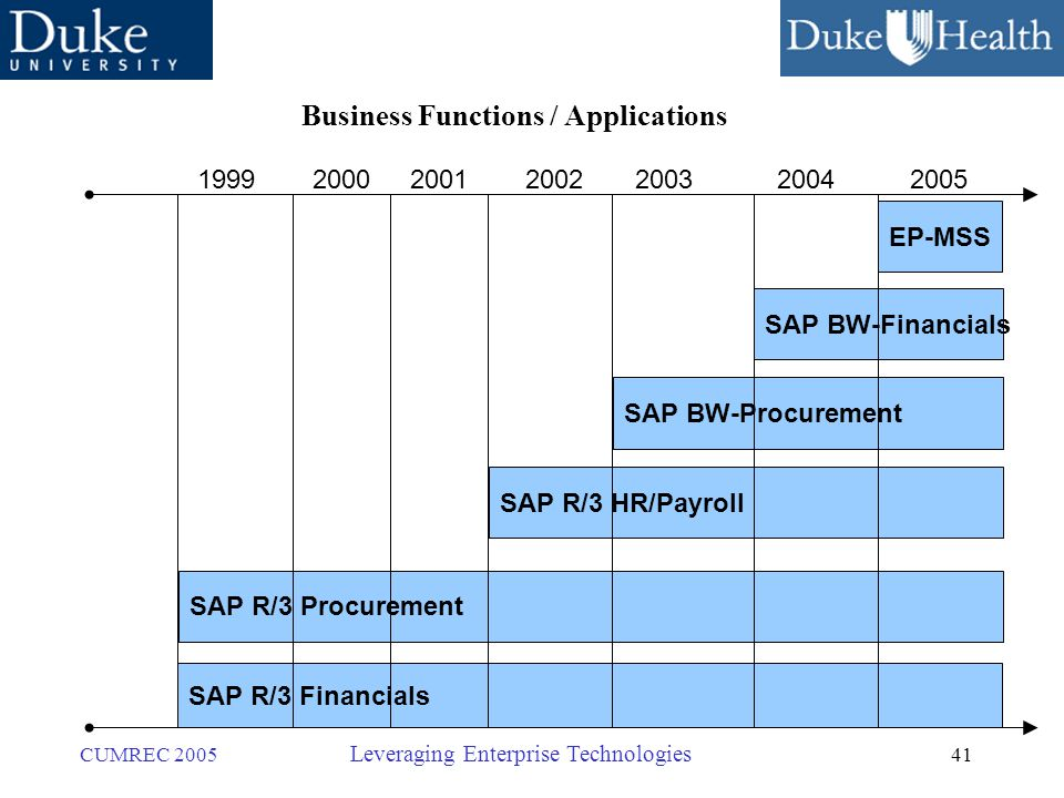41 CUMREC 2005 Leveraging Enterprise Technologies SAP R/3 Procurement SAP R/3 Financials SAP R/3 HR/Payroll SAP BW-Procurement SAP BW-Financials EP-MSS 1999200020012002200320042005 Business Functions / Applications