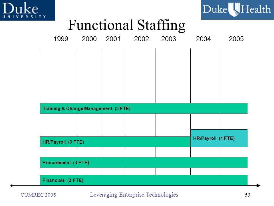 53 CUMREC 2005 Leveraging Enterprise Technologies Functional Staffing 1999200020012002200320042005 Financials (3 FTE) Procurement (3 FTE) HR/Payroll (3 FTE) HR/Payroll (4 FTE) Training & Change Management (3 FTE)