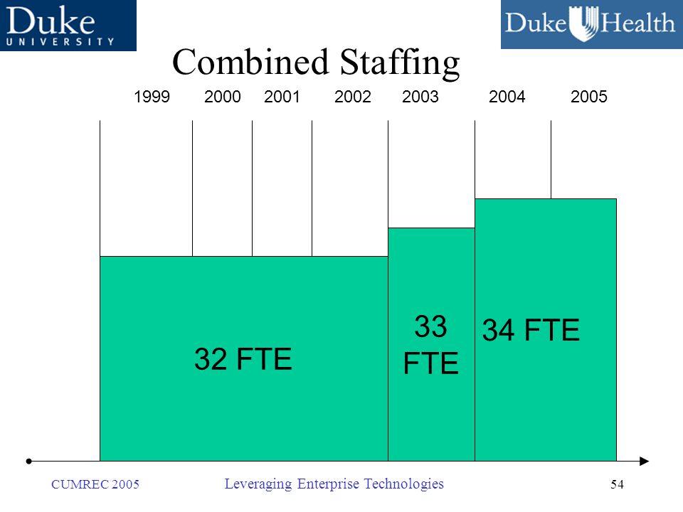 54 CUMREC 2005 Leveraging Enterprise Technologies Combined Staffing 1999200020012002200320042005 32 FTE 33 FTE 34 FTE