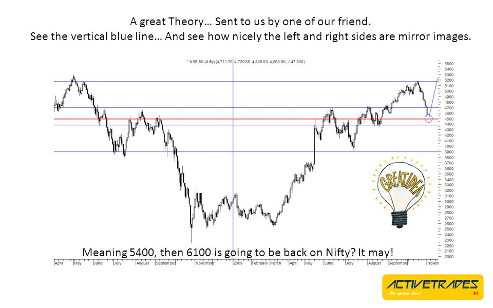 A great Theory… Sent to us by one of our friend.