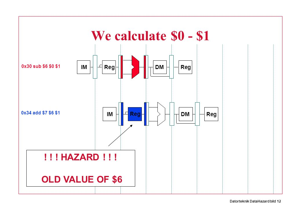 Datorteknik DataHazard bild 12 IM Reg DMReg We calculate $0 - $1 IM Reg DMReg 0x30 sub $6 $0 $1 0x34 add $7 $6 $1 .