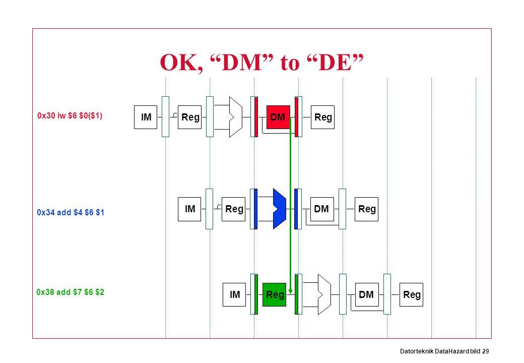 """Datorteknik DataHazard bild 29 IM Reg DMReg OK, """"DM"""" to """"DE"""" IM Reg DMReg IM Reg DMReg 0x30 lw $6 $0($1) 0x34 add $4 $6 $1 0x38 add $7 $6 $2"""