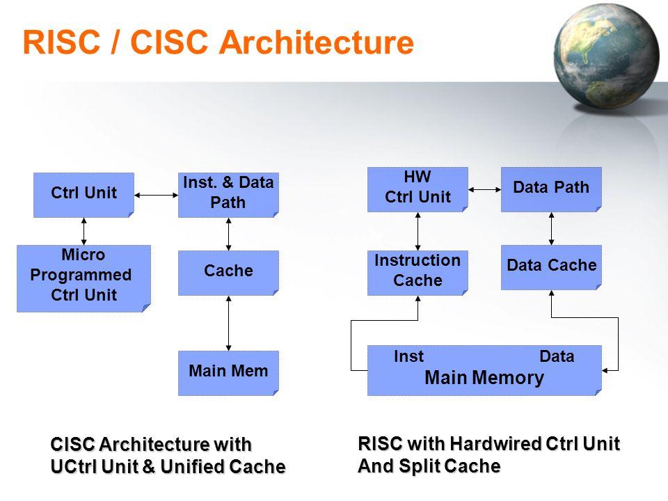 RISC / CISC Architecture Ctrl Unit Cache Micro Programmed Ctrl Unit Inst. & Data Path Main Mem HW Ctrl Unit Data Cache Instruction Cache Data Path Ins