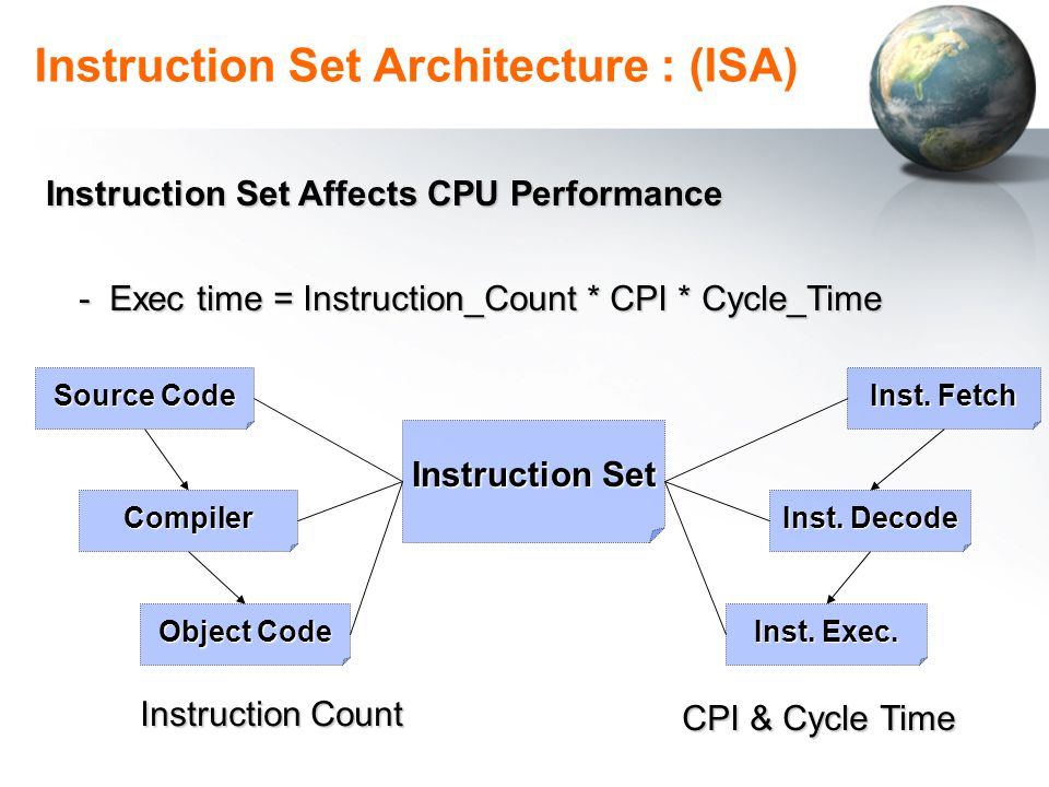 Classes of Instruction Set Architectures: 1.