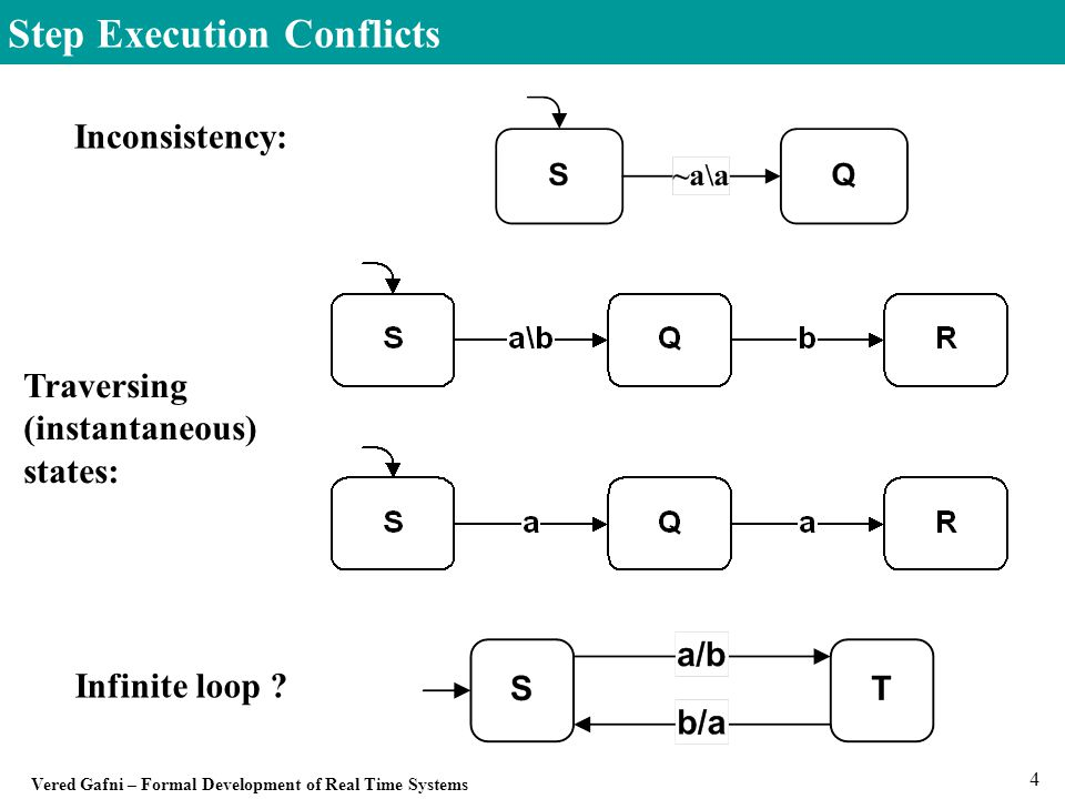 Vered Gafni – Formal Development of Real Time Systems 25 Initial Status A Statechart starts operating by executing the actions that label initial arrows which also influence the definition of the initial status  is built from root-state expanded by initial labels.