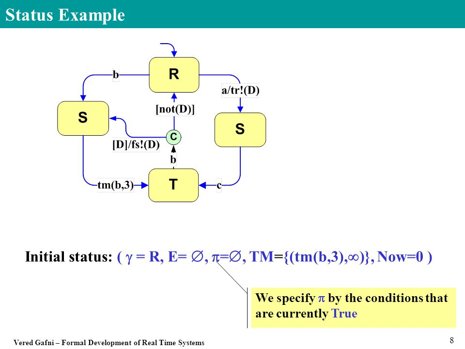Vered Gafni – Formal Development of Real Time Systems 19 States Scope and Orthogonality scope(S,S') - lowest common ancestor of (S,S'), -- e.g., scope(B1,D)=S, scope(B,C2)=A.
