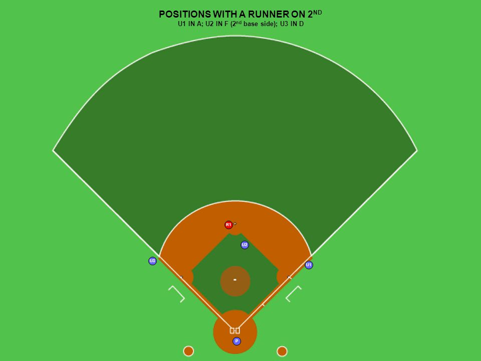 17 P U3 U1 U2 R1 POSITIONS WITH A RUNNER ON 2 ND U1 IN A; U2 IN F (2 nd base side); U3 IN D