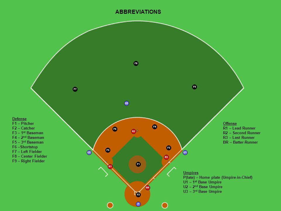 3 F3 F4 F7 F8 F9 F5 F6 F1 F2 U1 P BR R1 R3 R2 Defense F1 – Pitcher F2 – Catcher F3 – 1 st Baseman F4 – 2 nd Baseman F5 – 3 rd Baseman F6 –Shortstop F7 – Left Fielder F8 – Center Fielder F9 – Right Fielder Offense R1 – Lead Runner R2 – Second Runner R3 – Last Runner BR – Batter-Runner Umpires P(late) – Home plate (Umpire-in-Chief) U1 – 1 st Base Umpire U2 – 2 nd Base Umpire U3 – 3 rd Base Umpire U3 U2 ABBREVIATIONS
