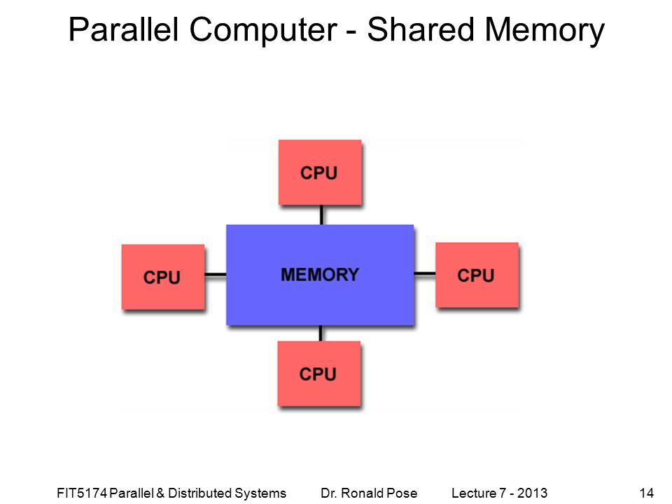 FIT5174 Parallel & Distributed Systems Dr. Ronald Pose Lecture 7 - 201314 Parallel Computer - Shared Memory