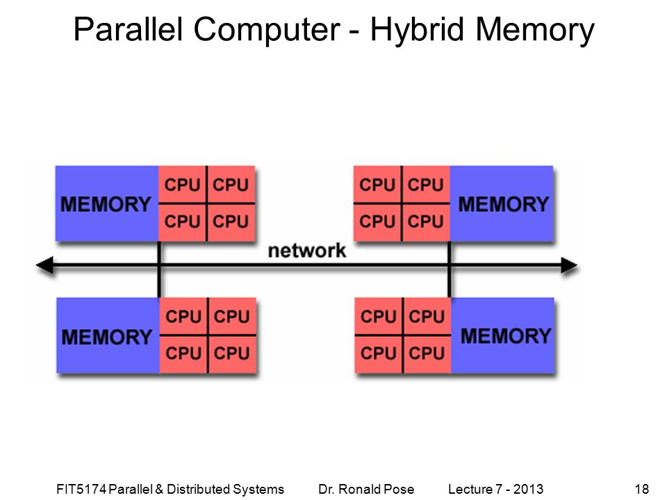 FIT5174 Parallel & Distributed Systems Dr. Ronald Pose Lecture 7 - 201318 Parallel Computer - Hybrid Memory