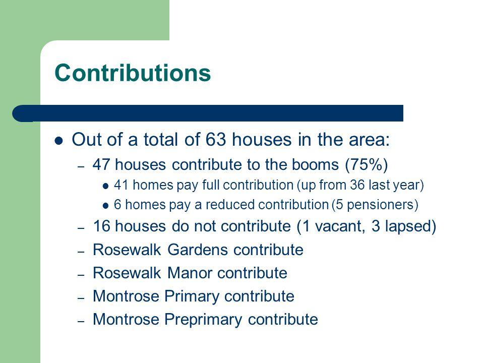 Finance (Income) Item20102011% Bank - 31/05R39,167R45,466 HomesR23 170pmR25 790pm72.3% Rosewalk Manor R4260R462512.9% Rosewalk Gardens R3690R400011.2% MontroseR600R13003.6% TotalR31 700**R35 715