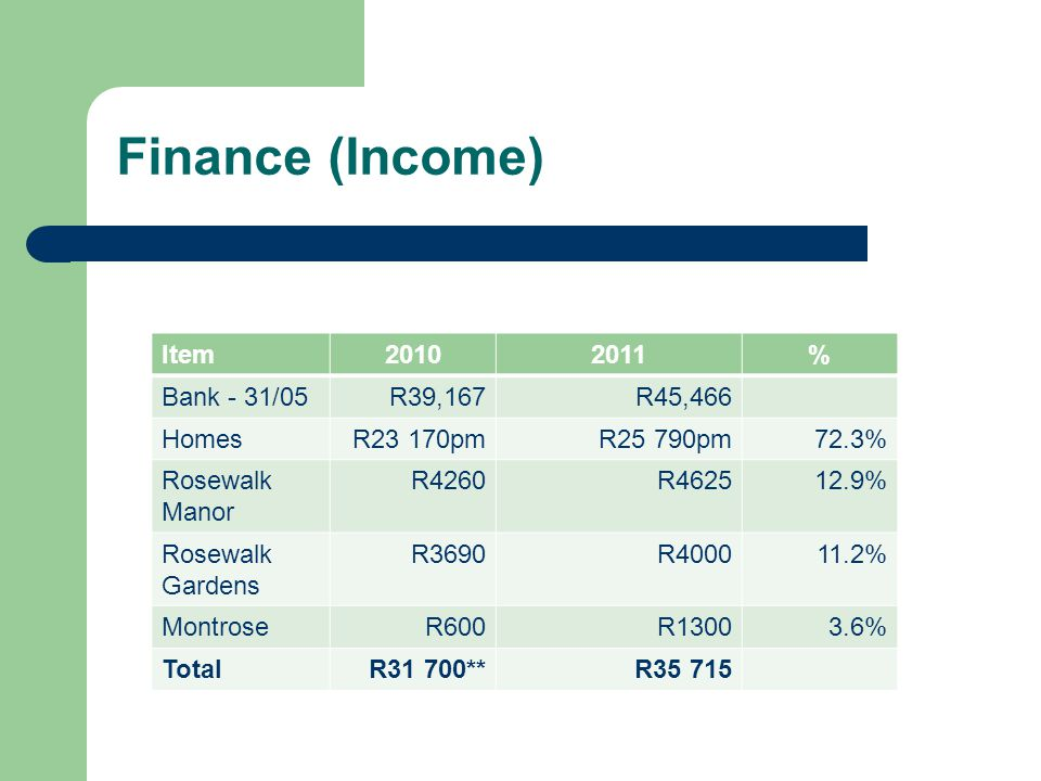 Finance (Income) Item20102011% Bank - 31/05R39,167R45,466 HomesR23 170pmR25 790pm72.3% Rosewalk Manor R4260R462512.9% Rosewalk Gardens R3690R400011.2% MontroseR600R13003.6% TotalR31 700**R35 715