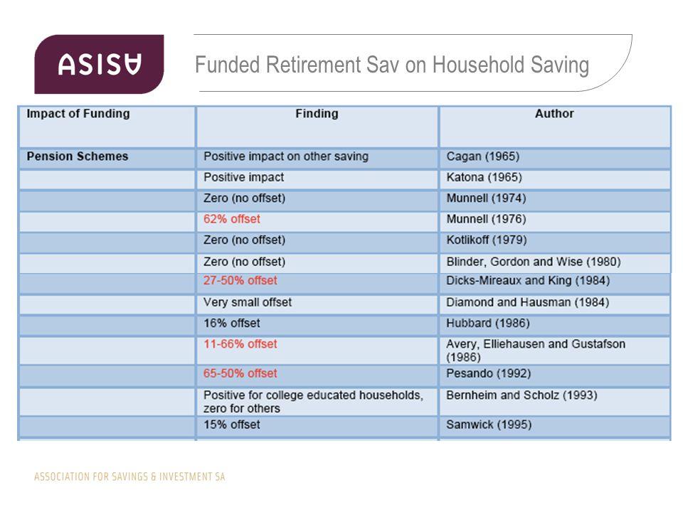 Funded Retirement Sav on Household Saving