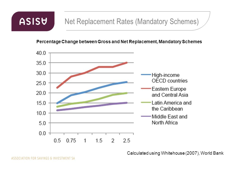 Net Replacement Rates (Mandatory Schemes) Percentage Change between Gross and Net Replacement, Mandatory Schemes Calculated using Whitehouse (2007), World Bank