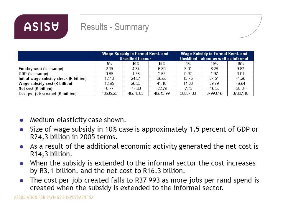 Results - Summary Medium elasticity case shown.
