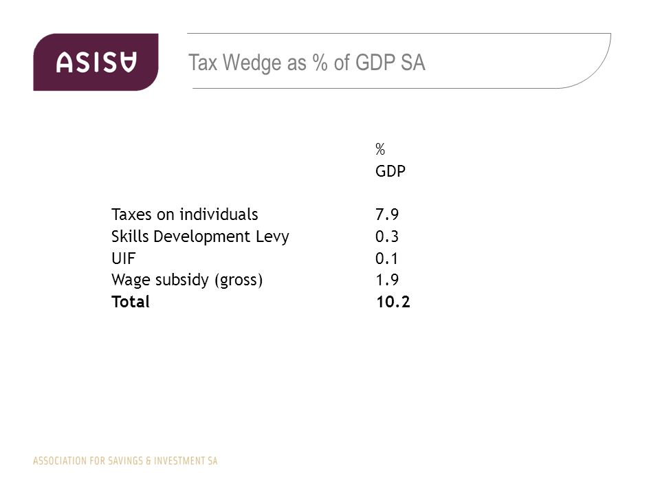 Tax Wedge as % of GDP SA % GDP Taxes on individuals7.9 Skills Development Levy0.3 UIF0.1 Wage subsidy (gross)1.9 Total10.2
