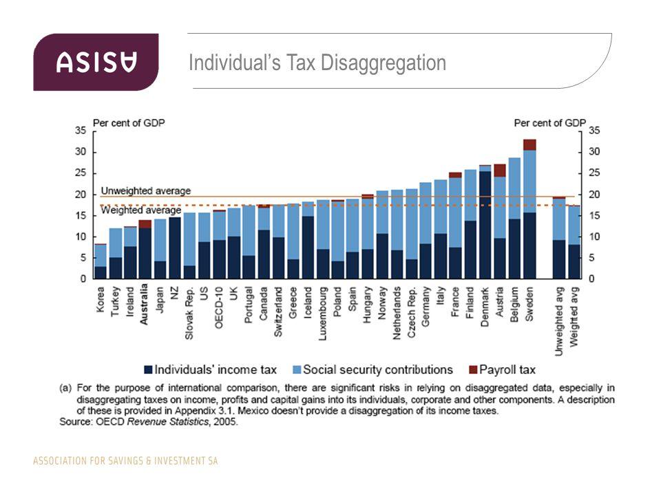 Individual's Tax Disaggregation