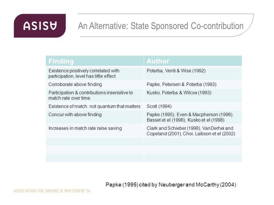 An Alternative: State Sponsored Co-contribution Papke (1995) cited by Neuberger and McCarthy (2004) FindingAuthor Existence positively correlated with participation, level has little effect Poterba, Venti & Wise (1992) Corroborate above findingPapke, Petersen & Poterba (1993) Participation & contributions insensitive to match rate over time Kusko, Poterba & Wilcox (1993) Existence of match, not quantum that mattersScott (1994) Concur with above findingPapke (1995), Even & Macpherson (1996), Basset et el (1998), Kusko et el (1998) Increases in match rate raise savingClark and Schieber (1998), VanDerhei and Copeland (2001), Choi, Laibson et el (2002)
