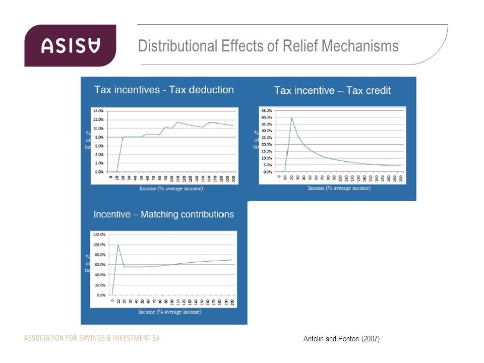 Distributional Effects of Relief Mechanisms Antolin and Ponton (2007)
