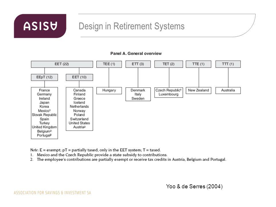 Design in Retirement Systems Yoo & de Serres (2004)