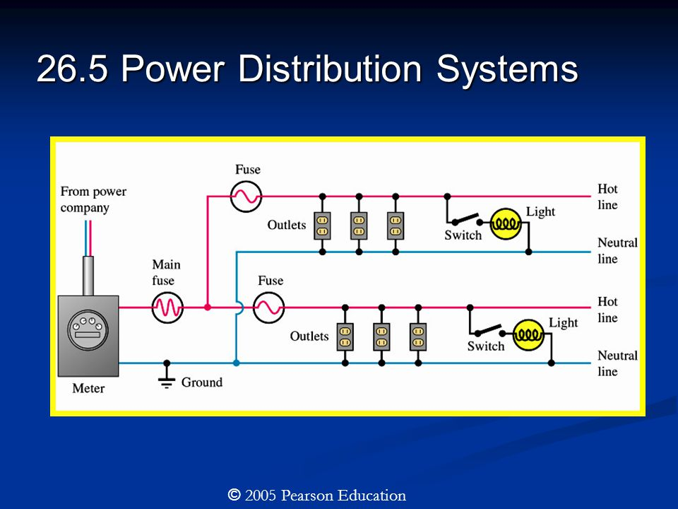26.5 Power Distribution Systems © 2005 Pearson Education