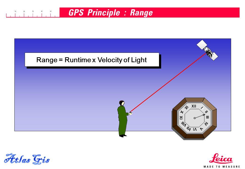15.04.2015, Page 11 GPS Principle : Range Xll Vl Xl lll l ll lV V Vll Vlll X lX Xll Vl Xl lll l ll lV V Vll Vlll X lX Range = Runtime x Velocity of Light