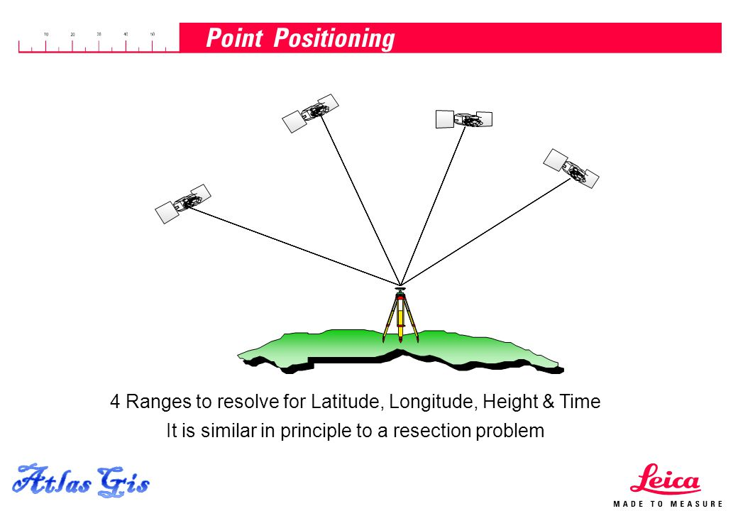 15.04.2015, Page 17 4 Ranges to resolve for Latitude, Longitude, Height & Time It is similar in principle to a resection problem Point Positioning