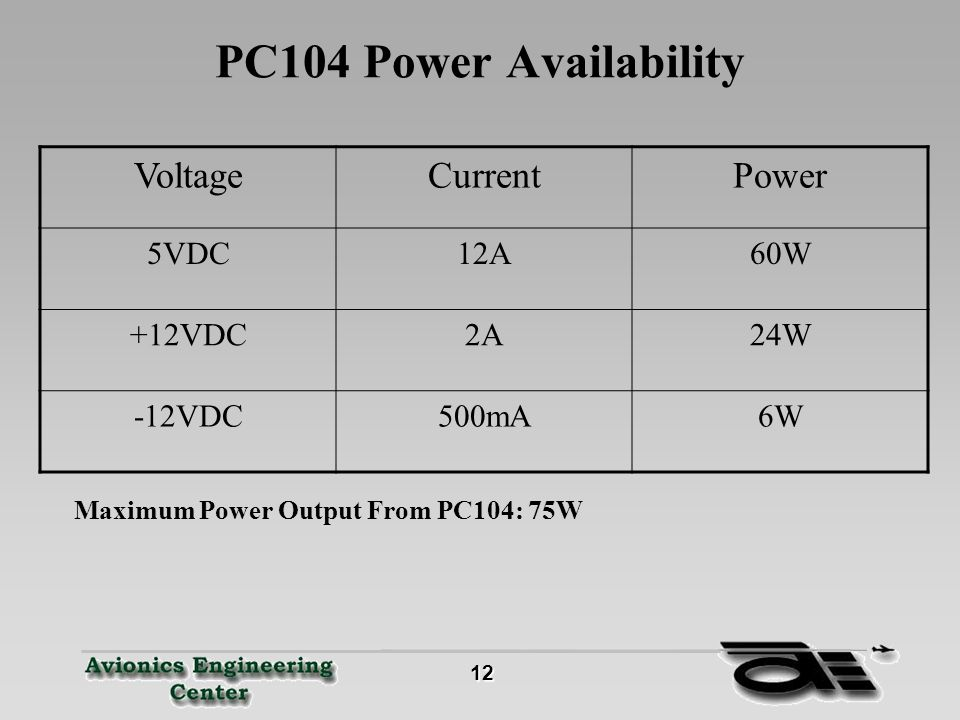 12 12 PC104 Power Availability VoltageCurrentPower 5VDC12A60W +12VDC2A24W -12VDC500mA6W Maximum Power Output From PC104: 75W