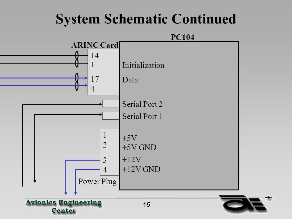 15 15 System Schematic Continued 4 17 1 14 ARINC Card PC104 Initialization Data Serial Port 2 Serial Port 1 4 3 2 1 +5V +5V GND +12V GND +12V Power Plug