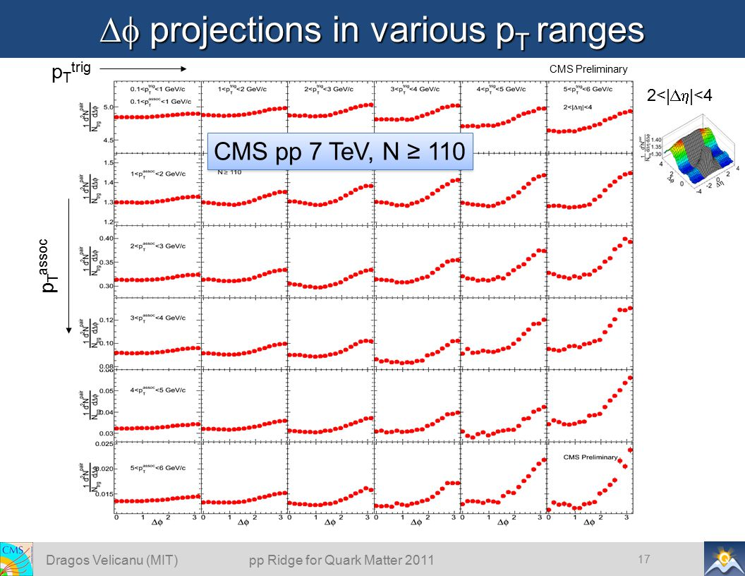  projections in various p T ranges 17 p T assoc p T trig CMS pp 7 TeV, N ≥ 110 2<|  |<4 CMS Preliminary Dragos Velicanu (MIT) pp Ridge for Quark M
