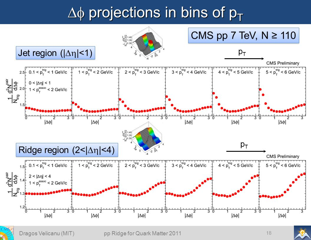  projections in bins of p T 18 pTpT pTpT CMS pp 7 TeV, N ≥ 110 Ridge region (2<|  |<4) Jet region (|  |<1) Dragos Velicanu (MIT) pp Ridge for Quark Matter 2011