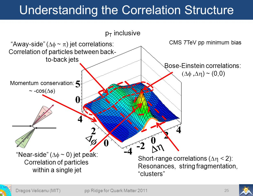 Understanding the Correlation Structure Dragos Velicanu (MIT) pp Ridge for Quark Matter 2011 25 Momentum conservation: ~ -cos(  ) Bose-Einstein correlations:  ) ~ (0,0) Away-side (  ~  ) jet correlations: Correlation of particles between back- to-back jets Near-side (  ~ 0) jet peak: Correlation of particles within a single jet Short-range correlations (  < 2): Resonances, string fragmentation, clusters p T inclusive CMS 7TeV pp minimum bias