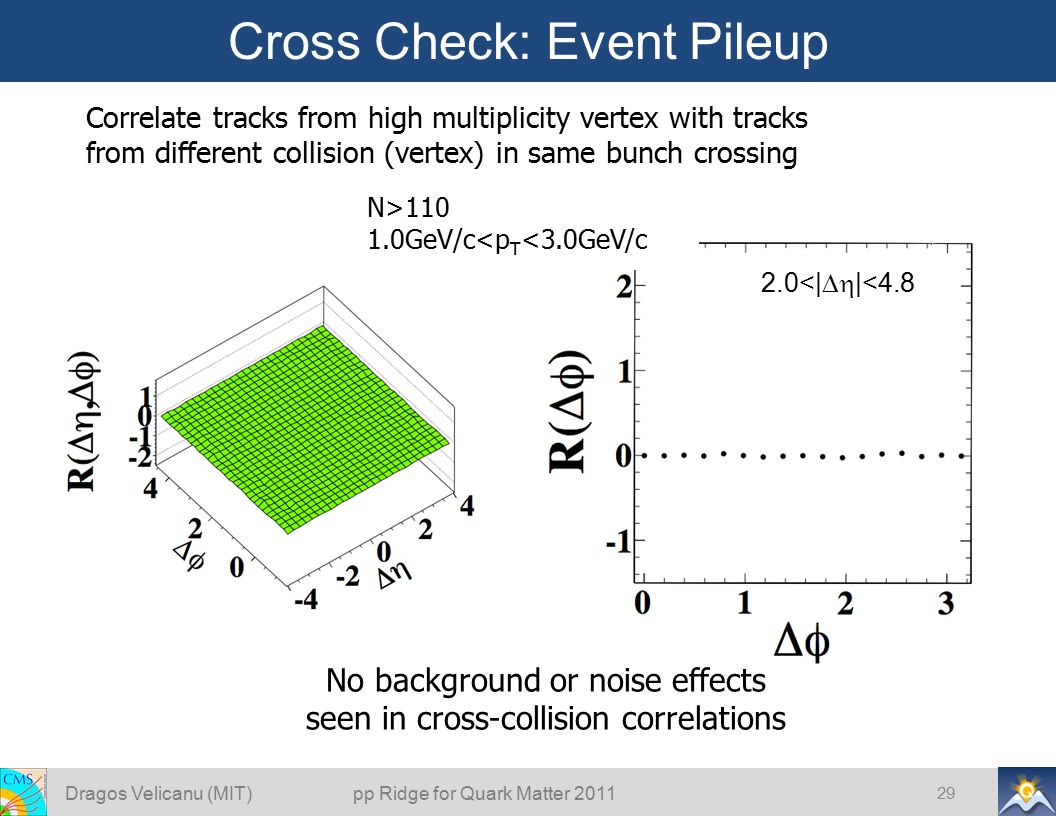 Cross Check: Event Pileup Dragos Velicanu (MIT) pp Ridge for Quark Matter 2011 29 No background or noise effects seen in cross-collision correlations