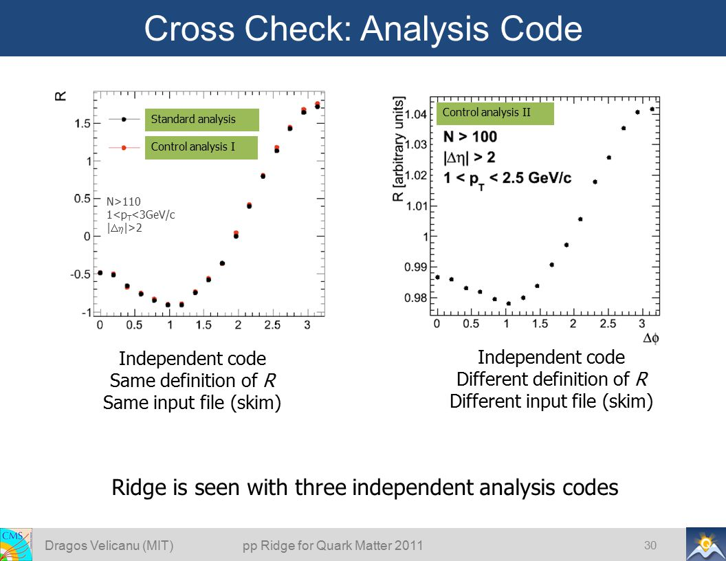 Cross Check: Analysis Code Dragos Velicanu (MIT) pp Ridge for Quark Matter 2011 30 Independent code Same definition of R Same input file (skim) Ridge is seen with three independent analysis codes Standard analysis Control analysis I Control analysis II Independent code Different definition of R Different input file (skim) N>110 1<p T <3GeV/c |  |>2