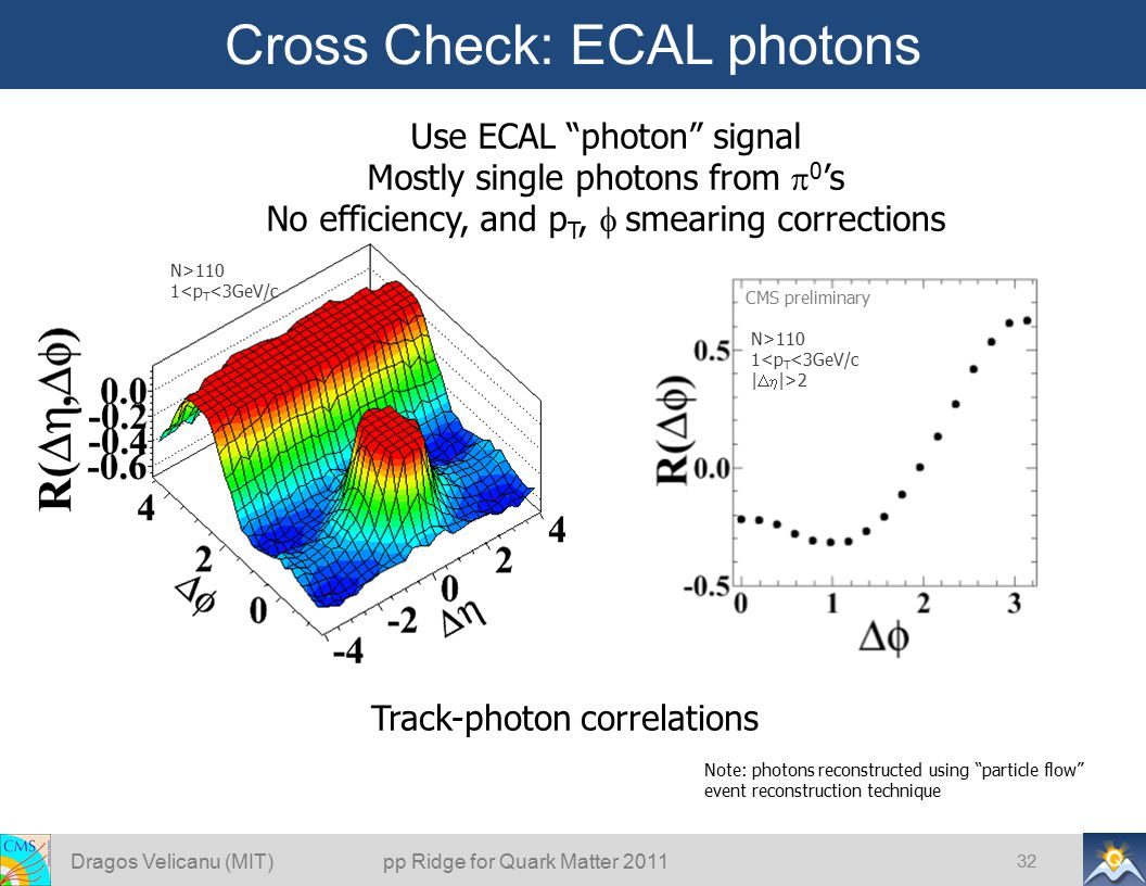 Cross Check: ECAL photons Dragos Velicanu (MIT) pp Ridge for Quark Matter 2011 32 Track-photon correlations CMS preliminary Note: photons reconstructe