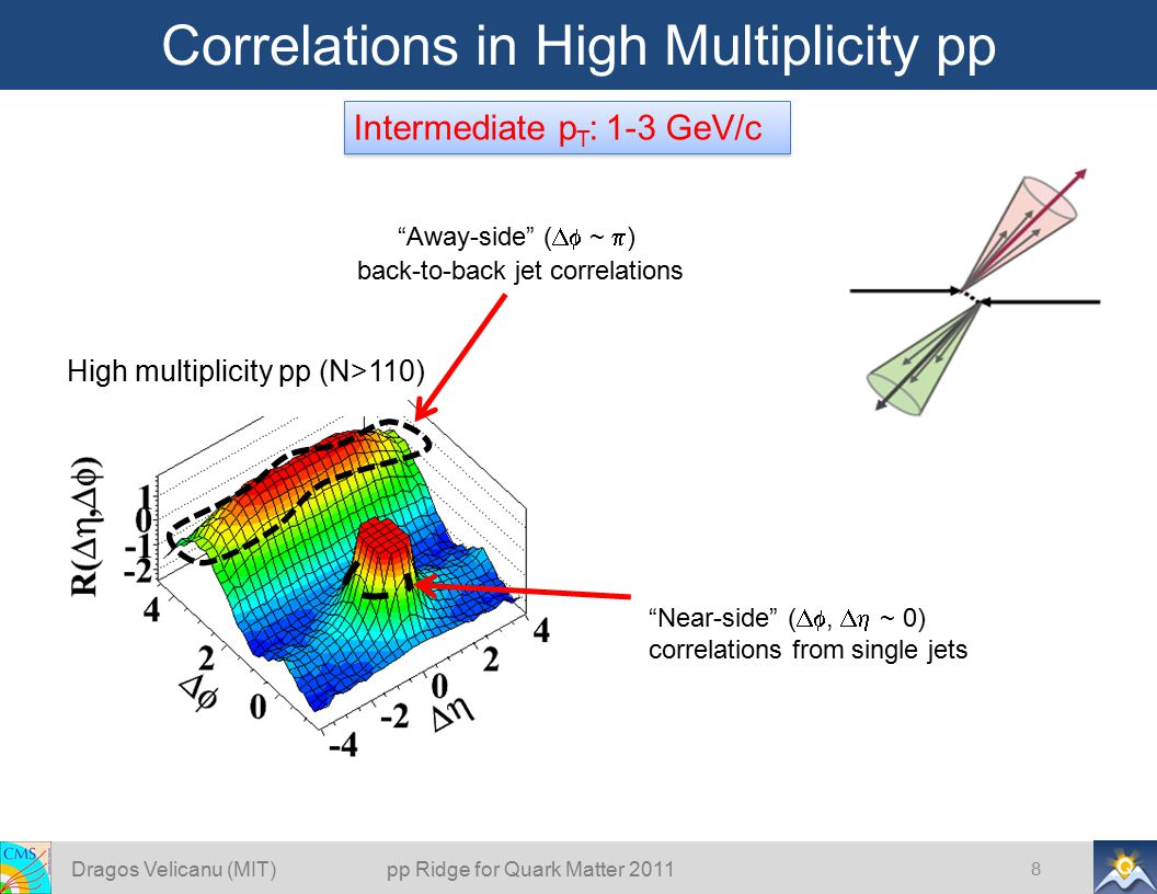 "Correlations in High Multiplicity pp 8 Intermediate p T : 1-3 GeV/c ""Near-side"" ( ,  ~ 0) correlations from single jets ""Away-side"" (  ~  ) bac"