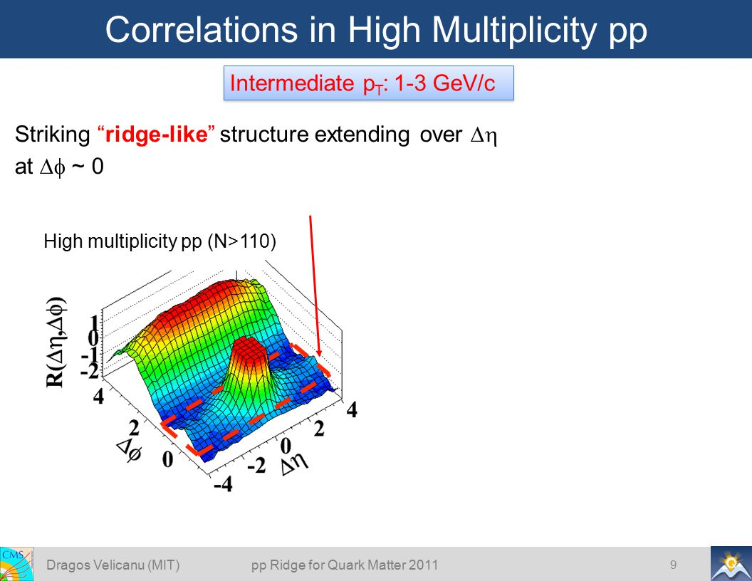 High multiplicity pp (N>110) Correlations in High Multiplicity pp 9 Intermediate p T : 1-3 GeV/c Dragos Velicanu (MIT) pp Ridge for Quark Matter 2011 Striking ridge-like structure extending over  at  ~ 0