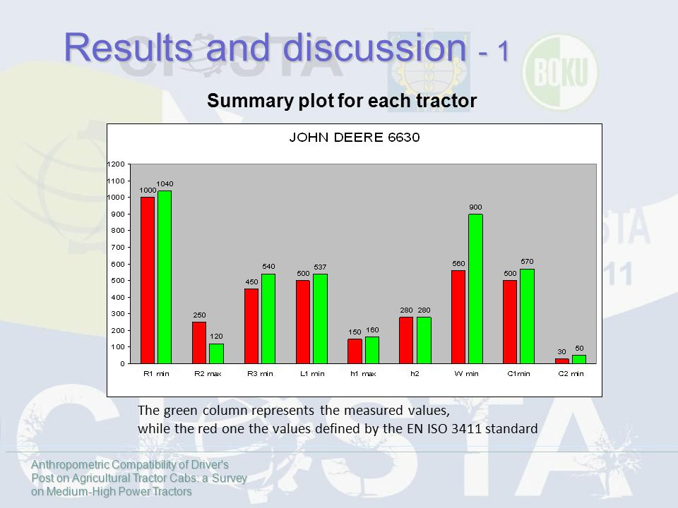The green column represents the measured values, while the red one the values defined by the EN ISO 3411 standard Summary plot for each tractor Anthropometric Compatibility of Driver s Post on Agricultural Tractor Cabs: a Survey on Medium-High Power Tractors Results and discussion - 1