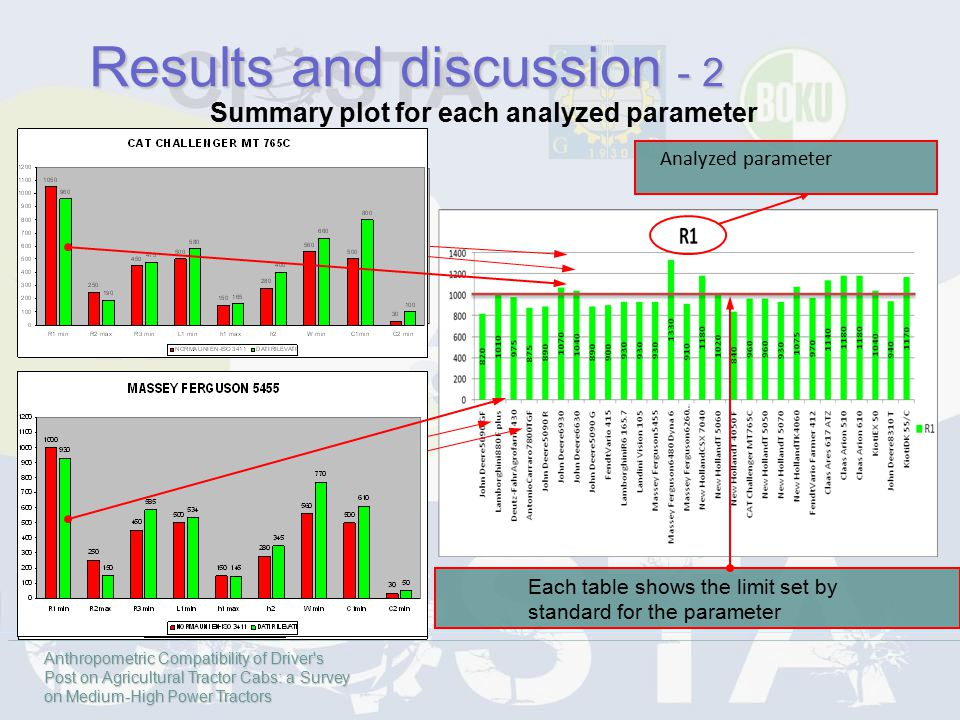 Each table shows the limit set by standard for the parameter Analyzed parameter Summary plot for each analyzed parameter Results and discussion - 2 An