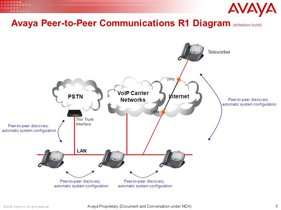 8 © 2005 Avaya Inc. All rights reserved. Avaya Proprietary (Document and Conversation under NDA) Internet VoIP Carrier Networks LAN Avaya Peer-to-Peer