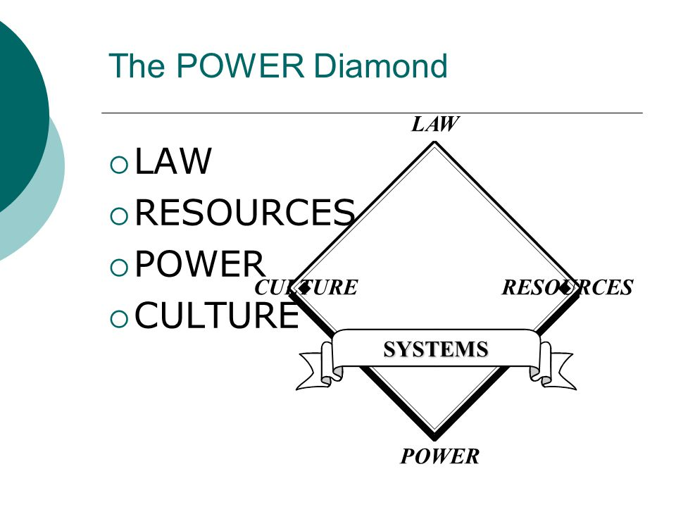 The POWER Diamond  LAW  RESOURCES  POWER  CULTURE SYSTEMS LAW CULTURERESOURCES POWER