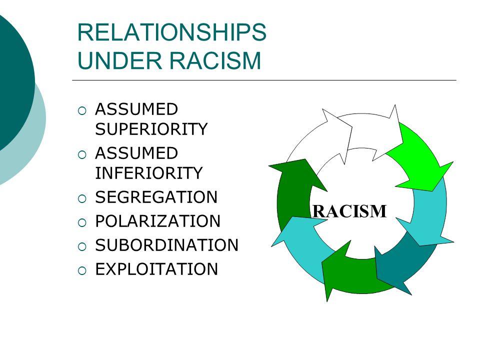 RELATIONSHIPS UNDER RACISM  ASSUMED SUPERIORITY  ASSUMED INFERIORITY  SEGREGATION  POLARIZATION  SUBORDINATION  EXPLOITATION RACISM