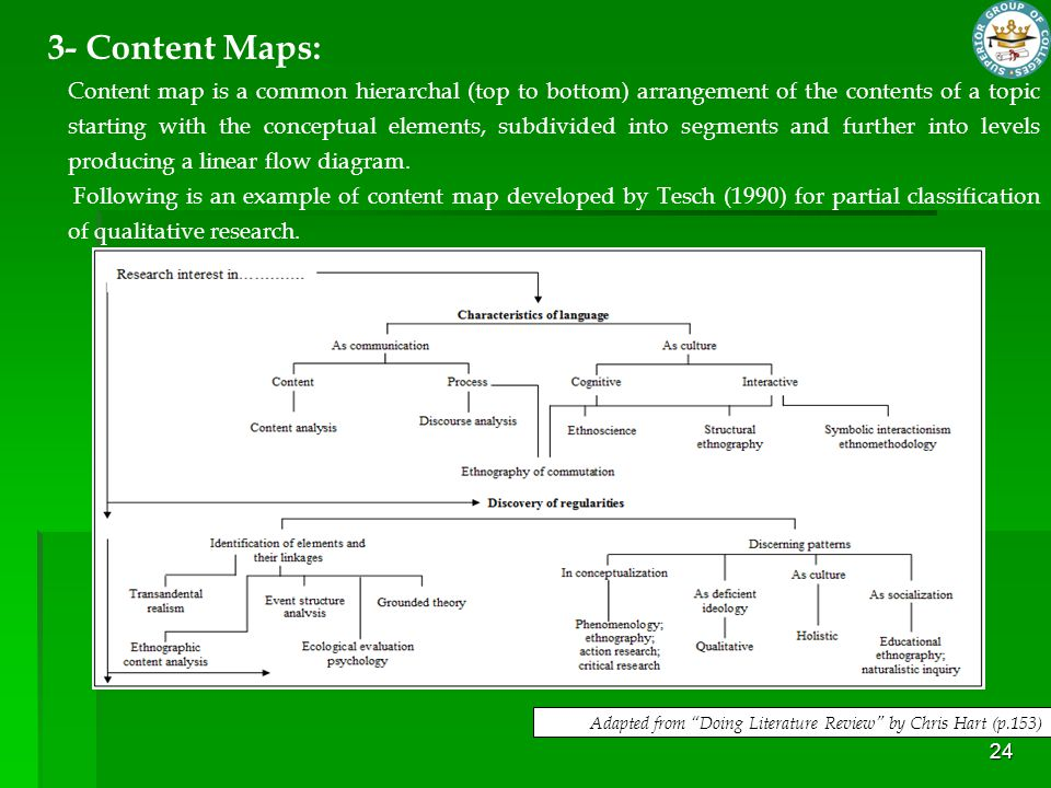 "24 Adapted from ""Doing Literature Review"" by Chris Hart (p.153) Content map is a common hierarchal (top to bottom) arrangement of the contents of a to"